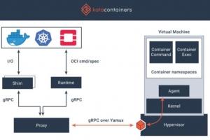 La fondation OpenStack dégaine Kata Containers 1.0