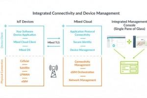 ARM s'arme d'une connectivité IoT avec Stream Technologies