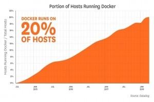 23% des clients de Datadog ont adopté Docker