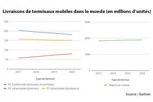 2,28 milliards de terminaux mobiles devraient être livrés en 2018