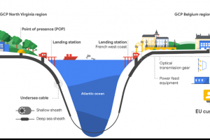 Google lance son projet de câble sous-marin vers la France