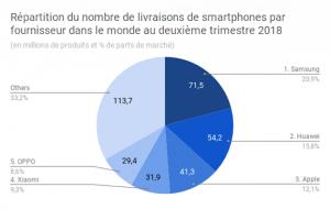 Marché mondial des smartphones : Huawei double Apple au 2e trimestre