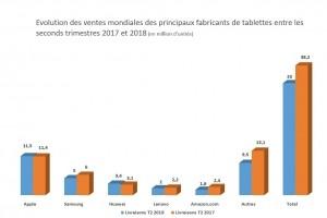 33 millions de tablettes vendues au 2e trimestre 2018, en baisse de 13,5%