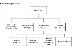 Rakuten se réorganise en fonction de ses trois coeurs de métier