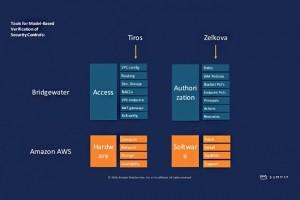 Avec Zelkova et Tiros, AWS veut réduire les erreurs de configuration sur S3