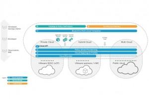 VMware dévoile des services unifiés pour le multicloud