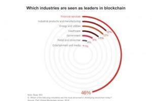 PwC et Deloitte confirment l'engouement pour la blockchain