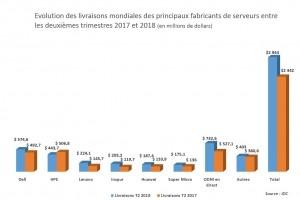 Marché des serveurs : un chiffre d'affaires historique au T2 de 22,5 Md$