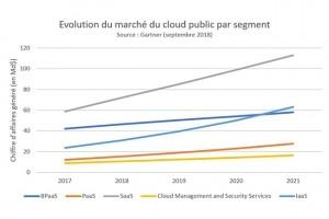 Le marché du cloud public va augmenter de 17,3% en 2019