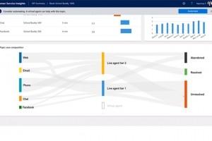 Microsoft injecte des fonctionnalités IA à Dynamics 365