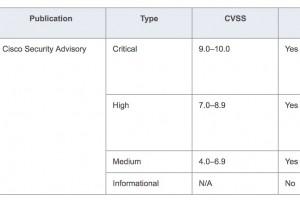 13 correctifs Cisco à appliquer sans délai