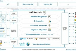 Cisco ouvre sa plateforme containers au Data Hub de SAP