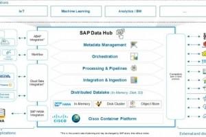 Cisco ouvre sa plateforme containers au Data Hub de SAP