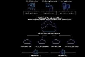 IBM entre de plain pied dans la gestion multicloud