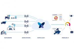 Sigfox et Paessler font cause commune autour de l'IoT