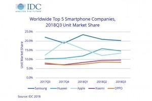Les ventes mondiales de smartphones encore en baisse au 3e trimestre