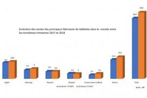 Les ventes mondiales de tablettes poursuivent leur baisse