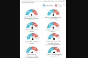 Les entreprises françaises accélèrent leurs dépenses dans les terminaux mobiles
