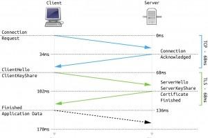 Transport Layer Security (TLS) se renforce avec la version 1.3