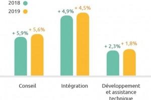 Syntec Numérique prévoit 3,9% de croissance du secteur IT en 2019