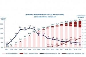 Hausse de 30% des abonnements THD en France sur 2017