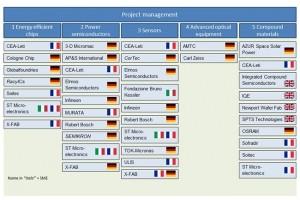 La Commission européenne investit 1,75 Md€ dans la recherche microélectronique