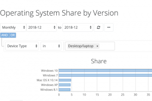 Windows 10 passe enfin devant Seven