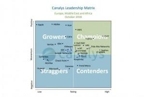 ESET reconnu « Champion » en EMEA par Canalys