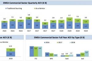 +9% pour le marché EMEA de l'externalisation et du XaaS au 4e trimestre 2018