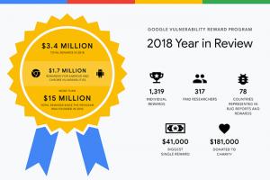 3,4 M$ distribués par Google en 2018 pour son programme bug bounty