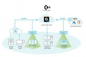 Palo Alto Networks dévoile Cortex et Traps 6.0