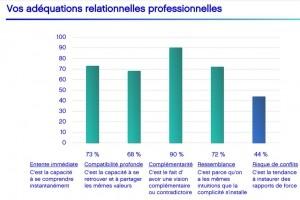 Profeel RH évalue le potentiel d'entente des collaborateurs