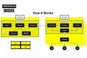 Rancher K3s compresse Kubernetes pour les usages IoT
