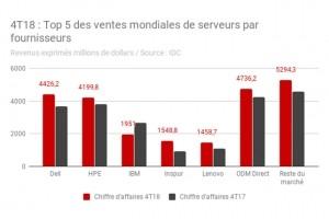 Les ventes mondiales de serveurs frôlent les 24 Md$ fin 2018
