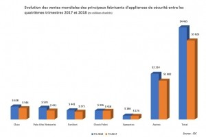Le marché des appliances de sécurité dominé par les UTM