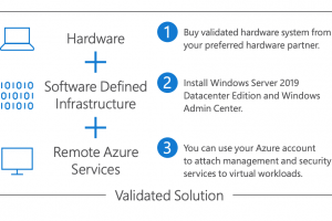 Azure Stack arrive en mode HCI