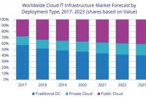 Hausse de 28 % du marché des infrastructures cloud mondial au 4e trimestre 2018