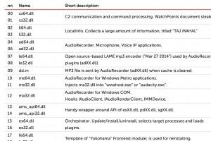 Kaspersky découvre un APT très sophistiqué, actif depuis 2014