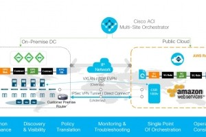 Cisco Cloud ACI for AWS sécurise les apps chez AWS ou dans un datacenter