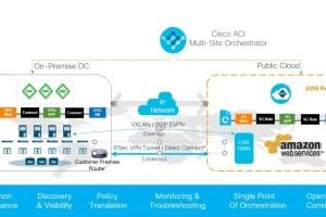 Cisco Cloud ACI for AWS sécurise les apps chez AWS ou dans un datacenter