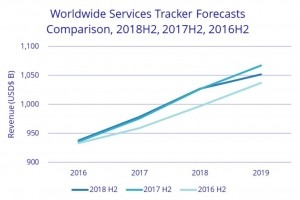 1 000 Md$ ont été générés dans les services IT en 2018