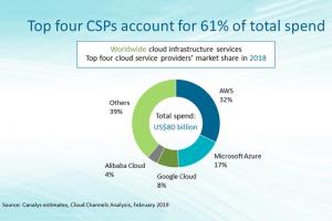 IBM derrière Alibaba pour les services cloud en 2018 selon Canalys