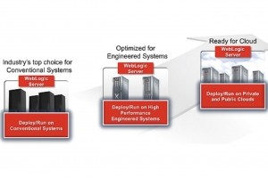 Oracle WebLogic Server affecté par une faille zero-day