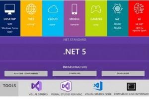Microsoft s'oriente vers un .Net unique et unifié