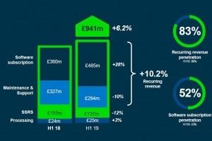 Plus d'un milliard d'euros de revenus semestriels pour Sage