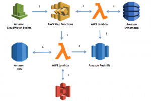 AWS Config change son mode de tarification
