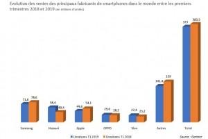 Smartphones : Malgré sa situation, Huawei maintient sa croissance au 1er trimestre