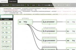 Pivotal répond à Oracle en livrant une distribution Java supportée