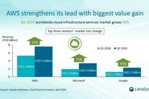 L'écart se resserre entre Amazon, Microsoft et Google sur l'infrastructure cloud