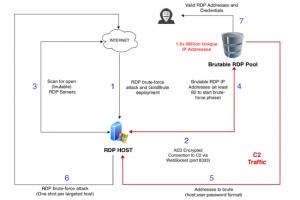 Des attaques par force brute frappent 1,5 M de serveurs RDP